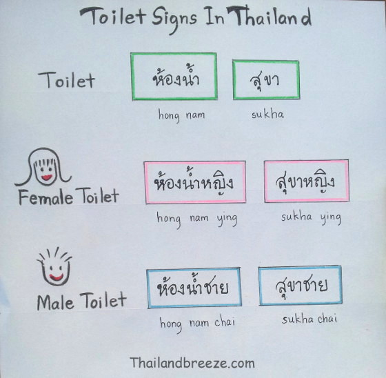 Learn what Thai toilet signs look like.